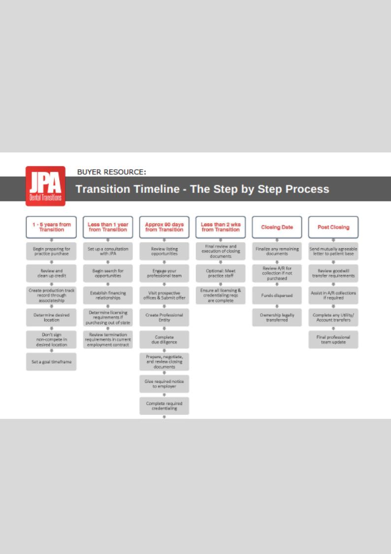 Seller Transition Timeline