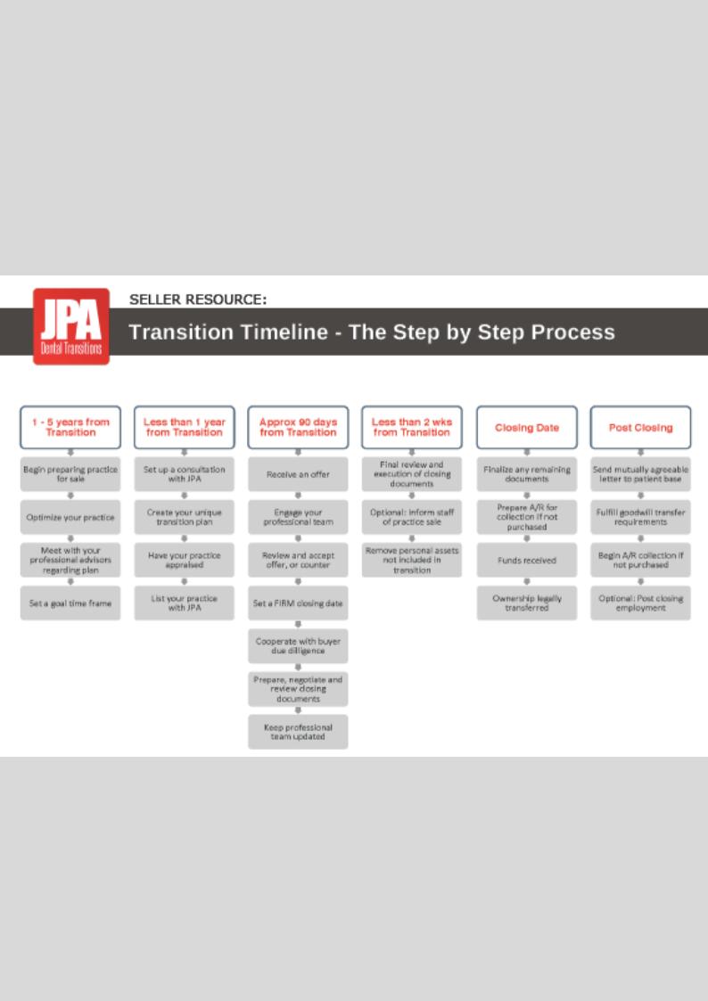 Buyer Transition Timeline