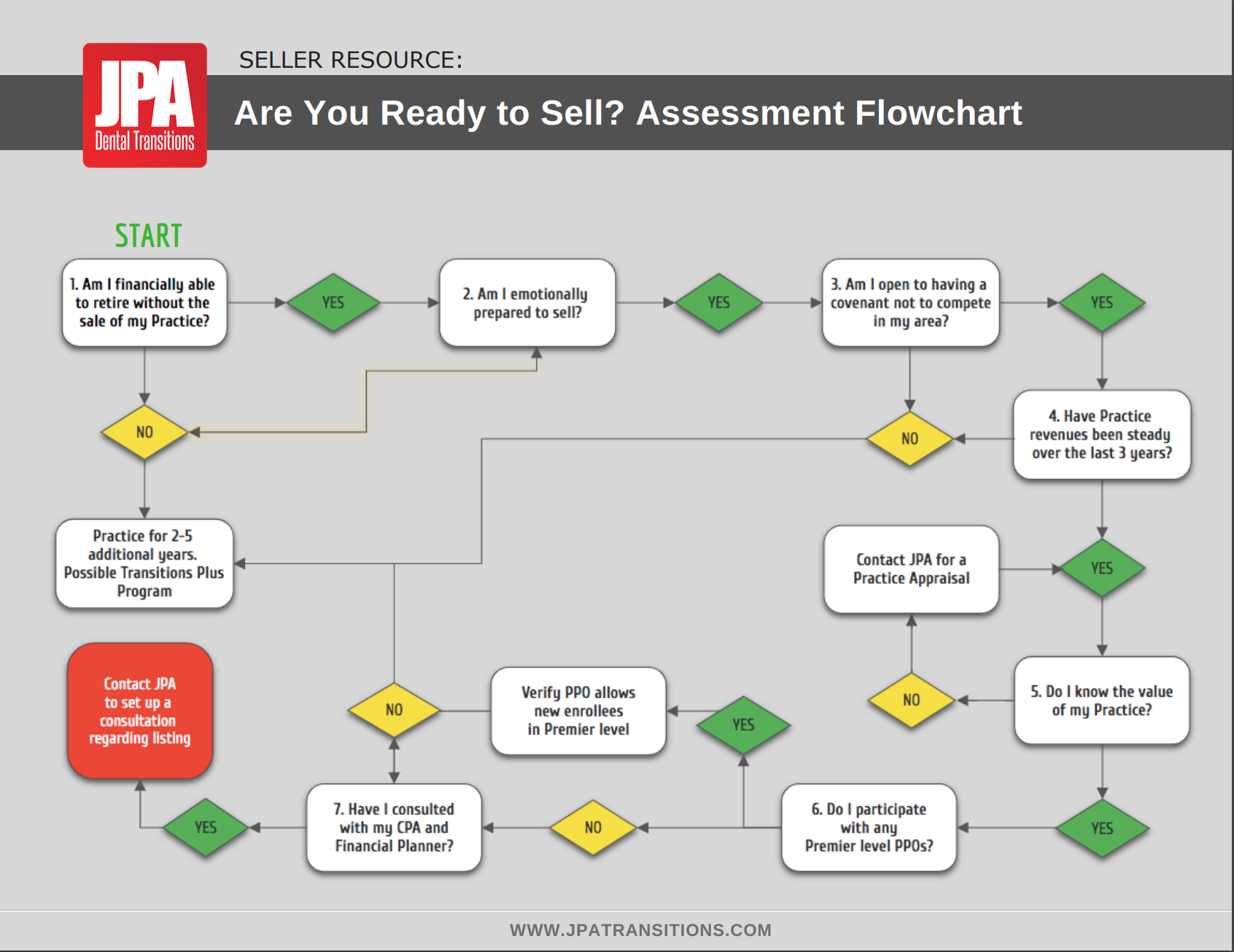 sell-your-dental-practice-assessment