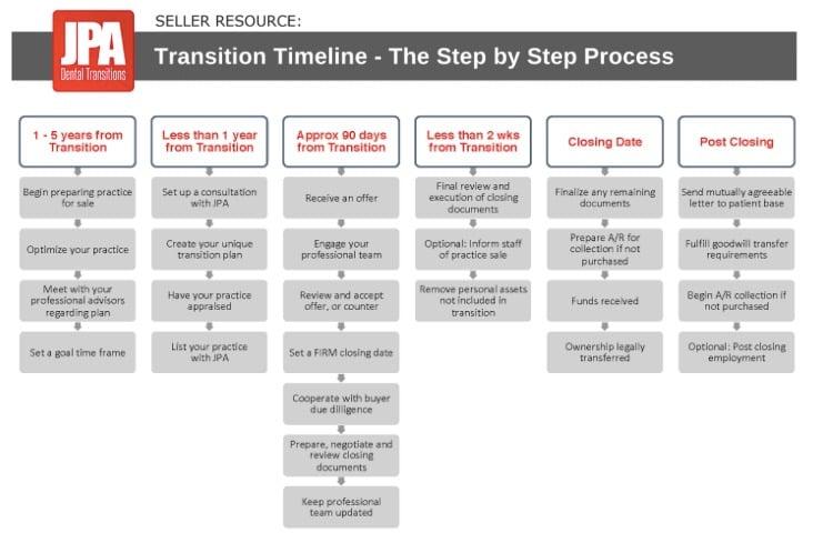 Transition Timeline Screenshot